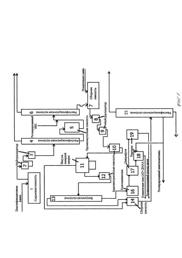 Способ регенерации хлорида лития в химическом производстве