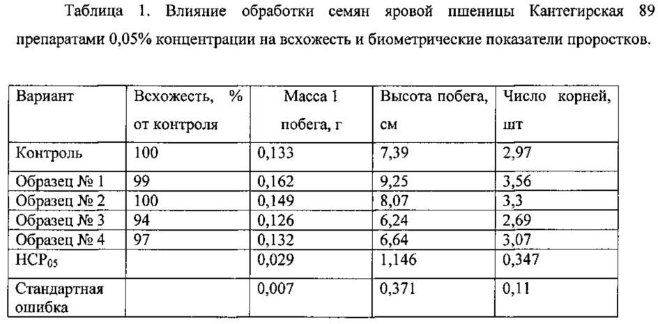 Способ получения биологически активной суммы тритерпеновых кислот древесной зелени пихты сибирской (abies sibirica) путем экстракции бинарным экстрагентом
