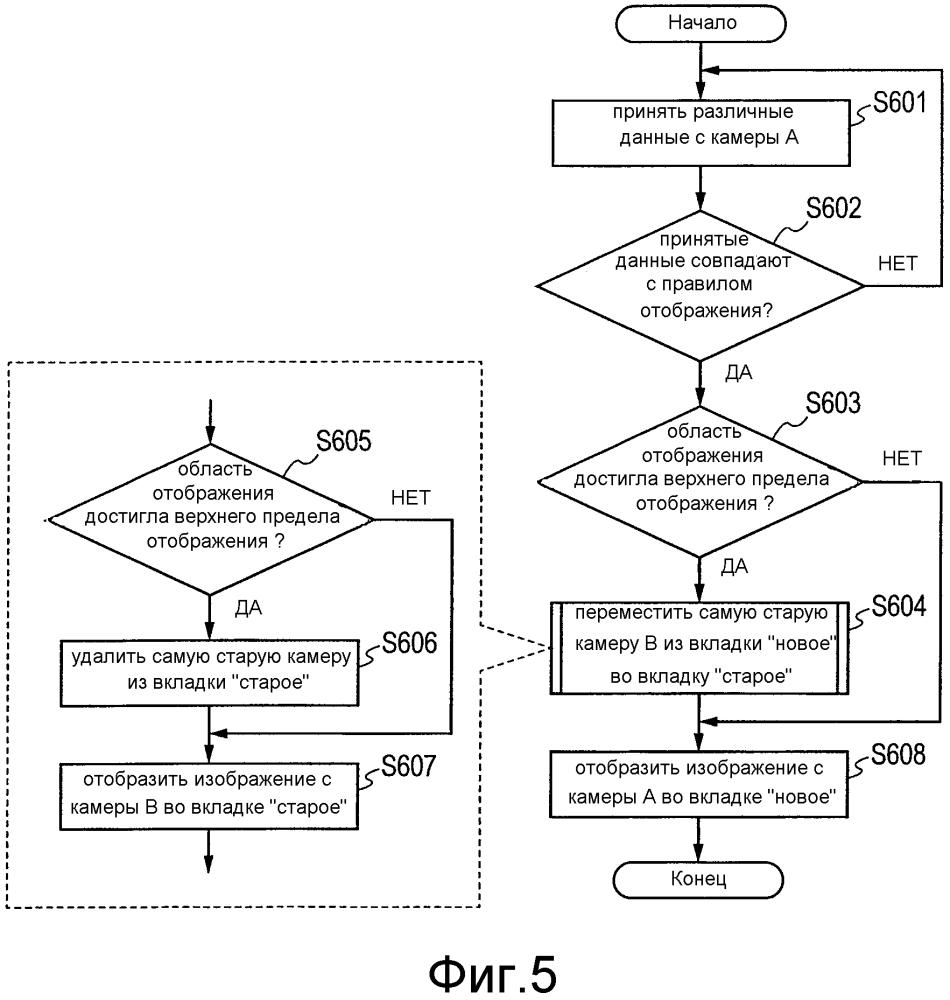 Устройство управления отображением и способ отображения