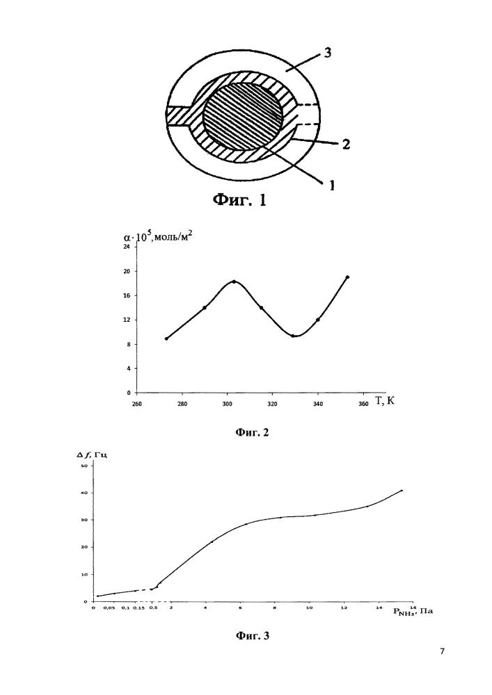 Полупроводниковый датчик аммиака