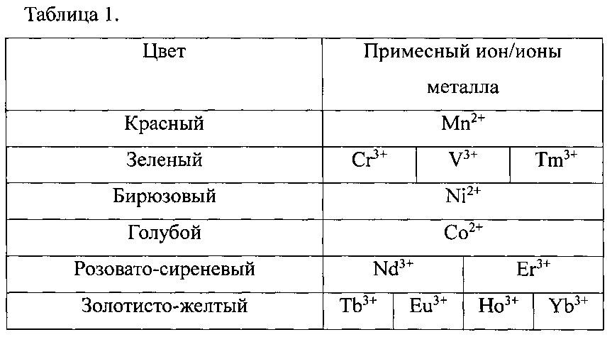 Поликристаллический синтетический ювелирный материал (варианты) и способ его получения