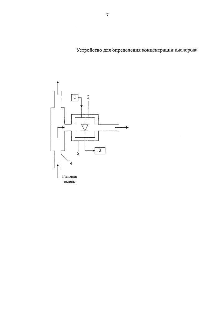 Устройство для определения концентрации кислорода