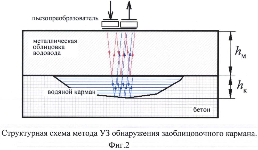 Способ ультразвукового неразрушающего контроля водоводов гидротехнических объектов