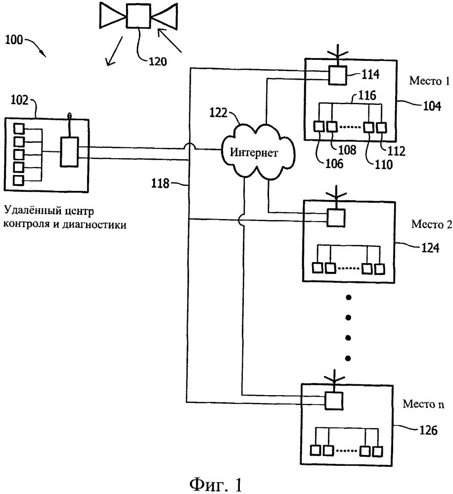 Способ и система для правил диагностики мощных газовых турбин