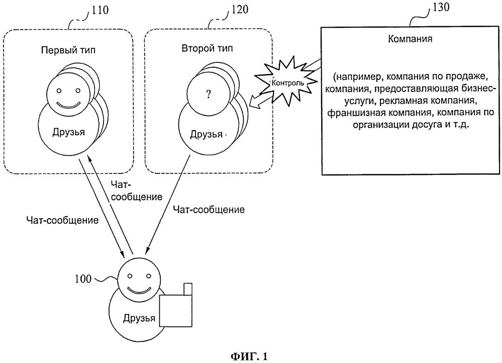 Способ и система для службы мгновенного обмена сообщениями