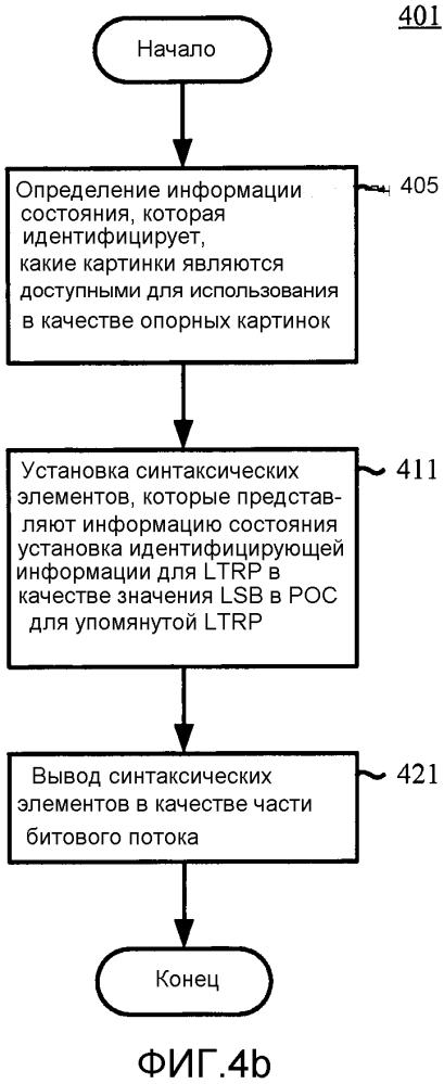 Сигнализация информации состояния для буфера декодированных картинок и списков опорных картинок