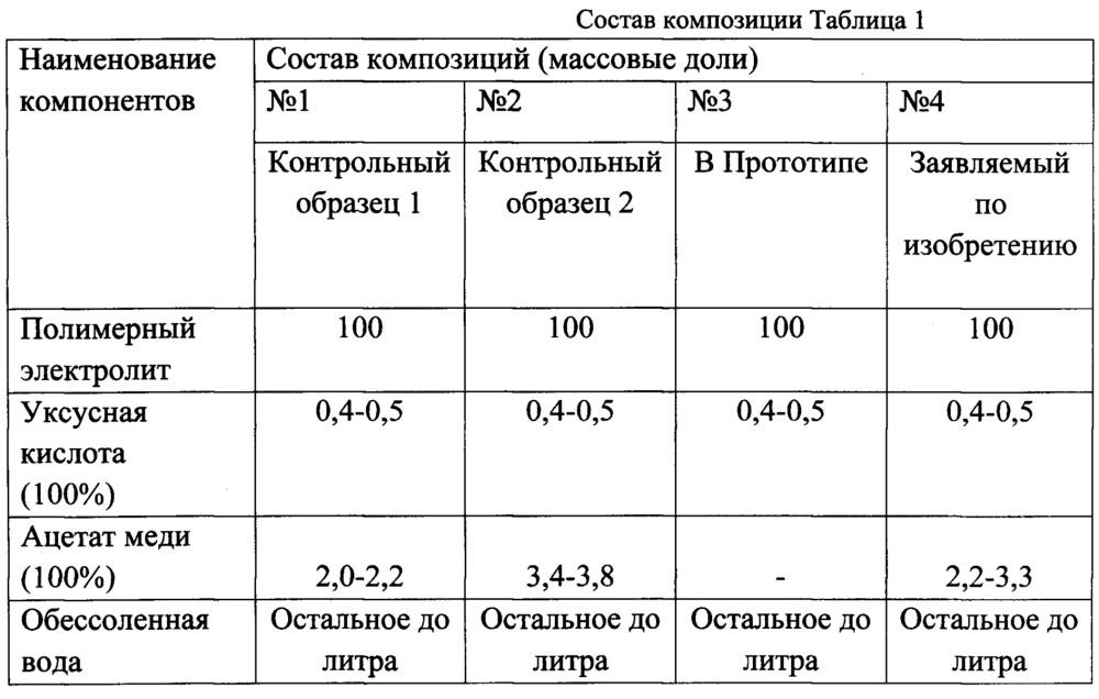 Композиция и способ получения теплопроводных металлополимерных покрытий с повышенной твердостью методом катодного электроосаждения