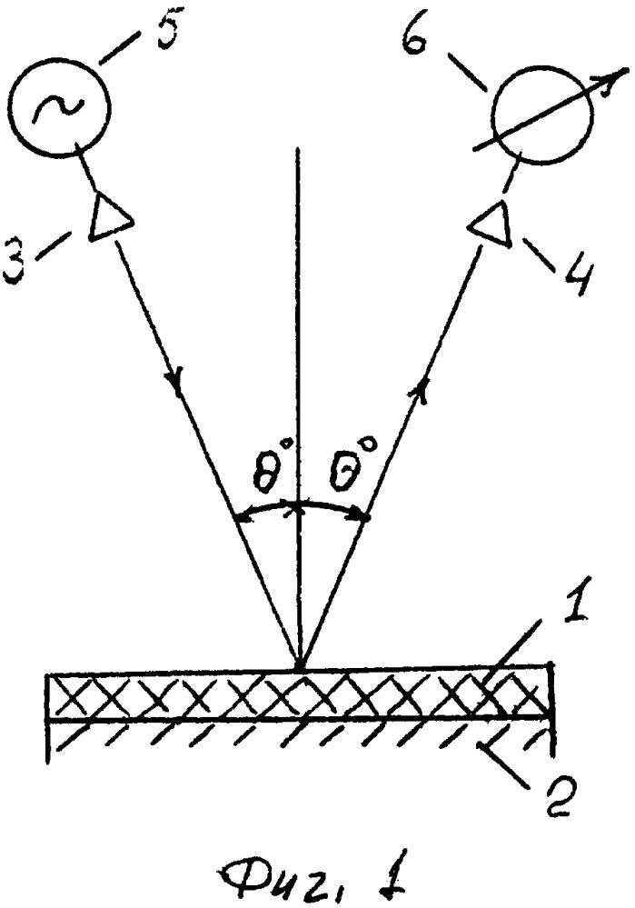 Способ измерения относительной комплексной диэлектрической проницаемости материала с потерями в свч диапазоне