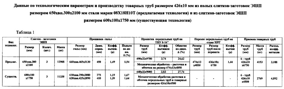 Способ производства бесшовных труб размером 426x8-10 мм для объектов атомной энергетики из стали марки 08x18н10-ш