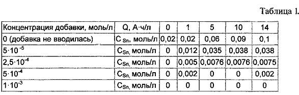 Щавелевокислый электролит для осаждения сплава медь-олово