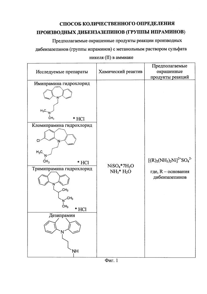 Способ количественного определения производных дибензазепинов (группы ипраминов)
