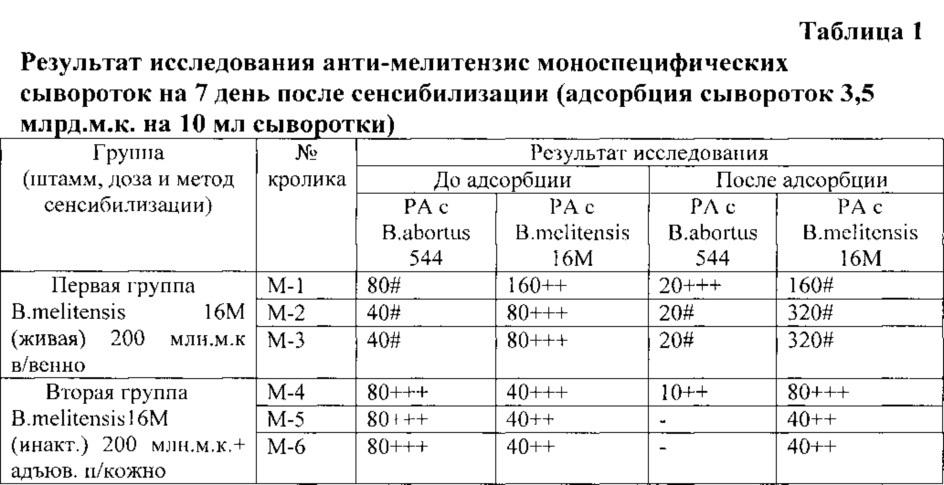 Способ получения бруцеллёзной моноспецифической сыворотки anti-melitensis