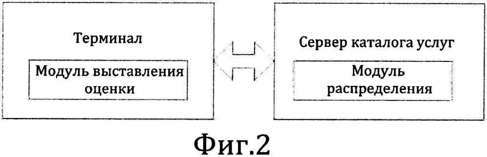 Способ и система выставления пользовательских оценок с использованием каталога услуг телевидения