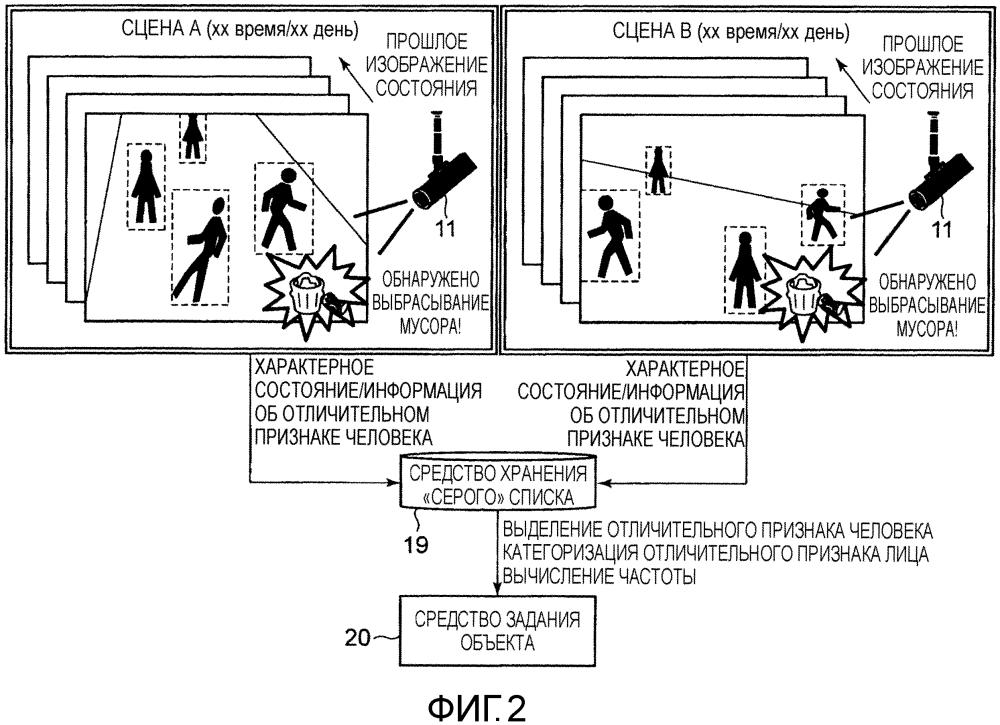 Система мониторинга объектов, способ мониторинга объектов и программа выделения цели мониторинга