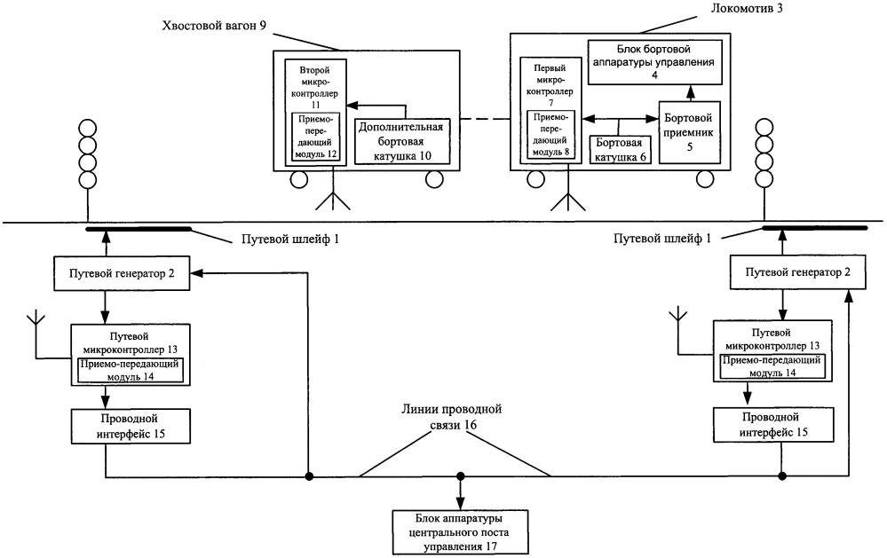 Система контроля целостности состава