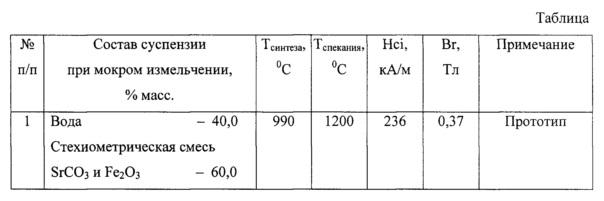Способ измельчения смеси карбоната стронция и оксида железа в производстве гексаферритов стронция