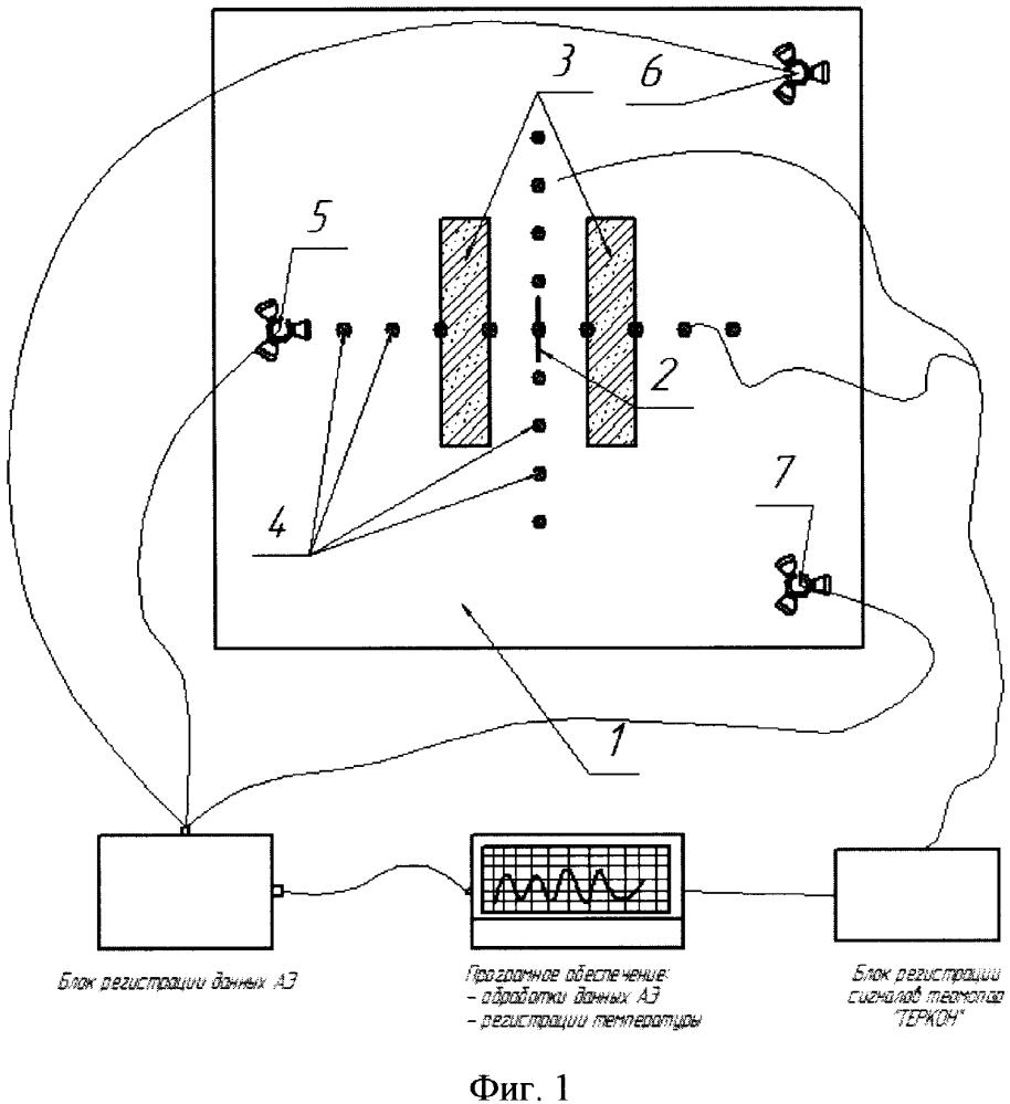 Способ низкотемпературного локального нагружения объекта при акустико-эмиссионном методе неразрушающего контроля