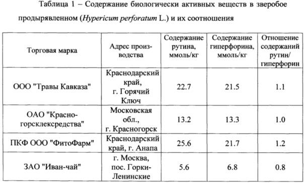 Способ установления подлинности и качества зверобоя продырявленного (hypericum perforatum l.)