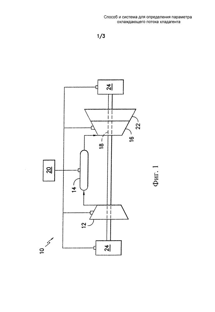 Способ и система для определения параметра охлаждающего потока хладагента
