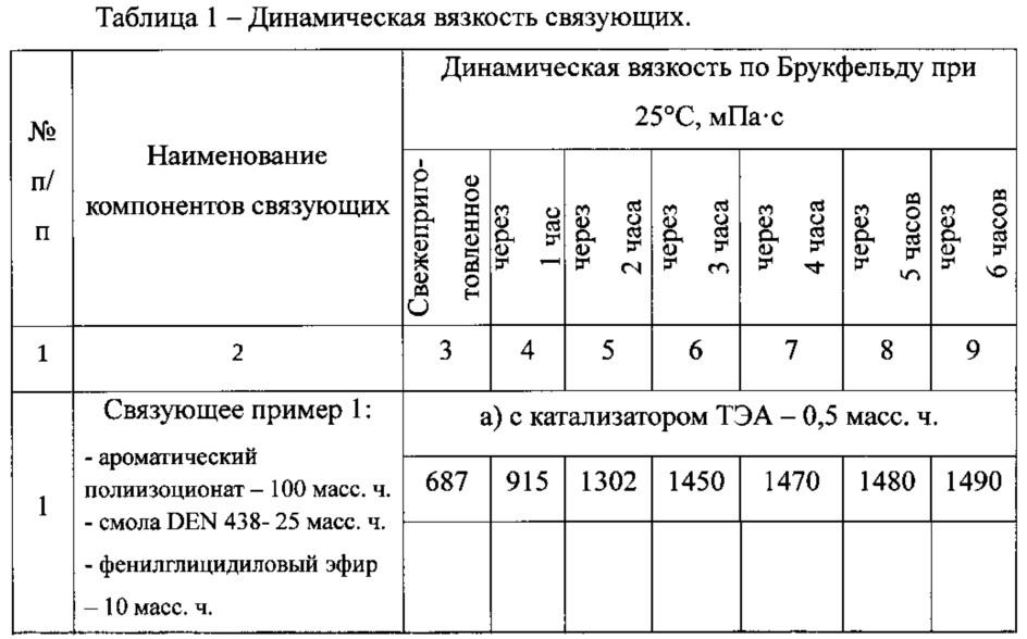 Эпоксиуретановое связующее с повышенной тепло- и термостойкостью