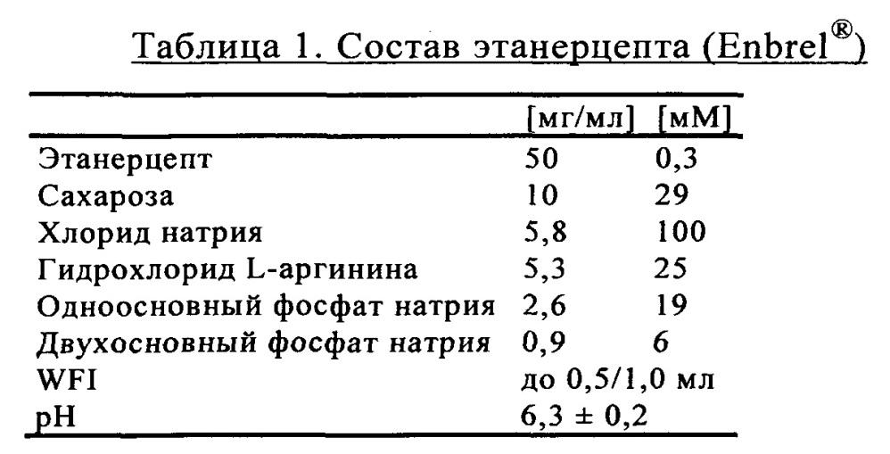 Стабильные жидкие фармацевтические препараты слитого белка tnfr:fc
