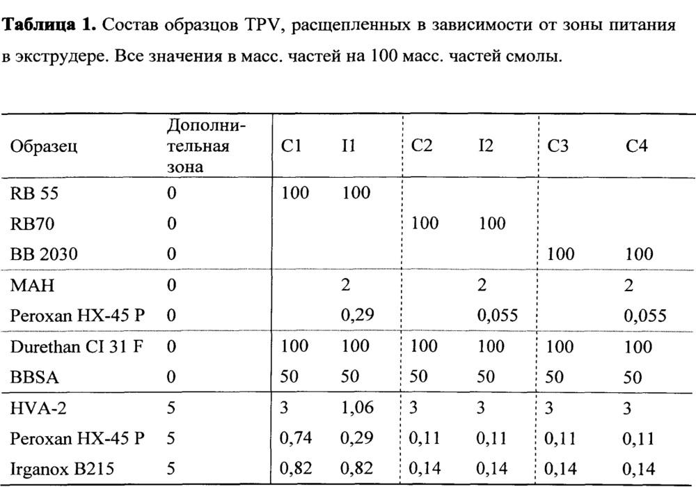 Способ непрерывного получения термопластичных эластомерных композиций, не содержащих галогены
