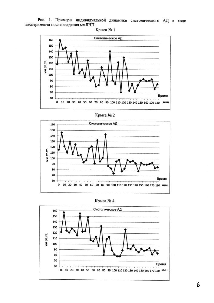 Способ моделирования сосудистой дистонии у крыс по гипотензивному типу