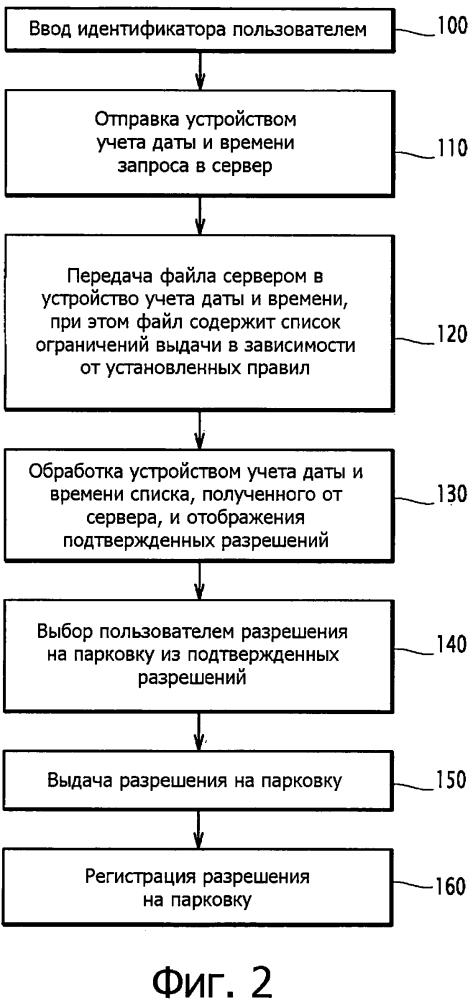 Система и способ управления разрешениями на парковку с ограничением разрешения на парковку в зависимости от разрешений на парковку, ранее выданных пользователю