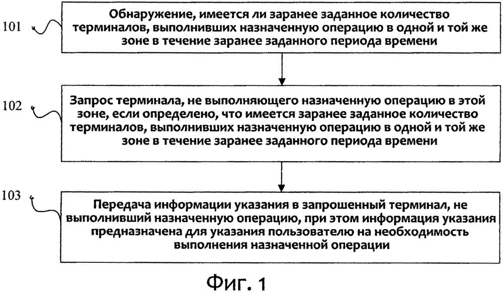 Способ и устройство для выдачи указания пользователю