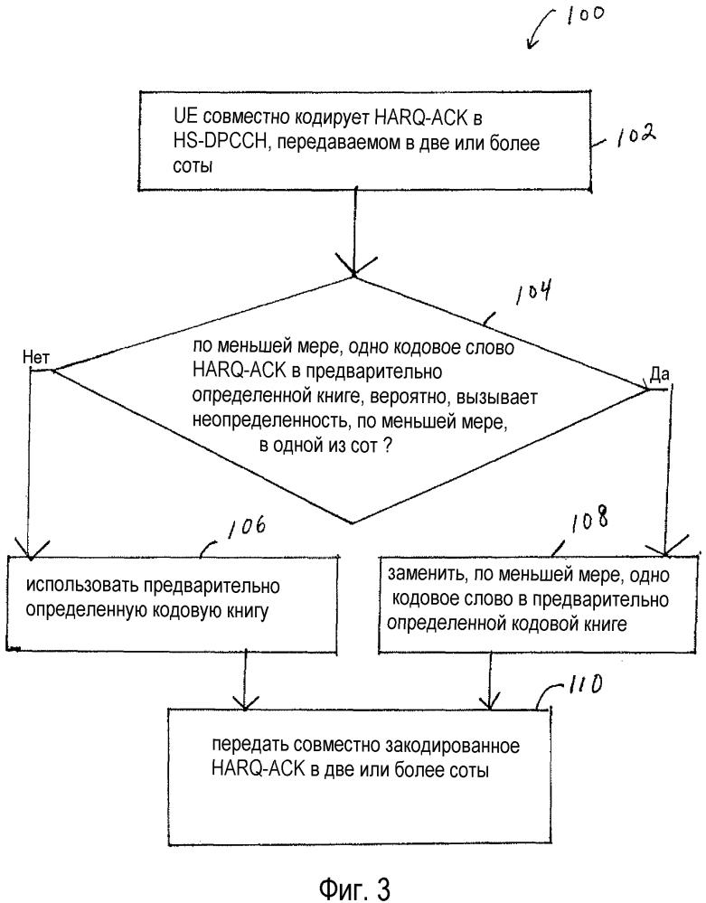 Выполнение надежного harq-ack для mf-hsdpa