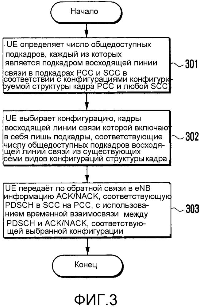 Способ передачи по обратной связи ack/nack в системе беспроводной связи