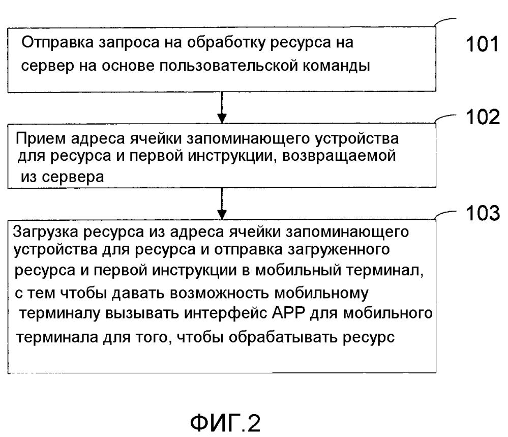Способ, устройство и установка для обработки ресурса для мобильного терминала