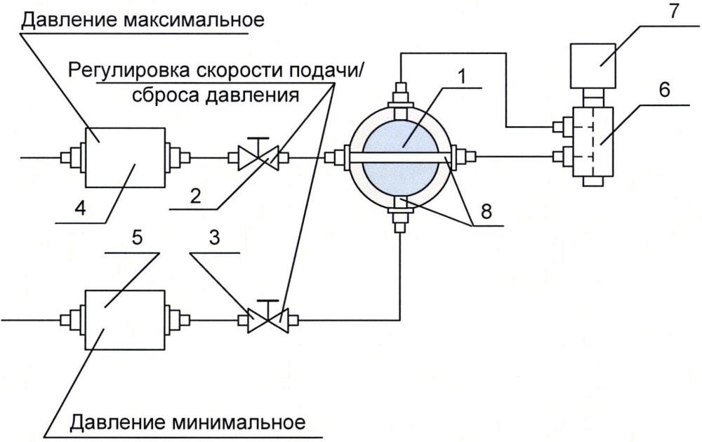 Устройство для задания переменного/пульсирующего давления в рабочем объеме
