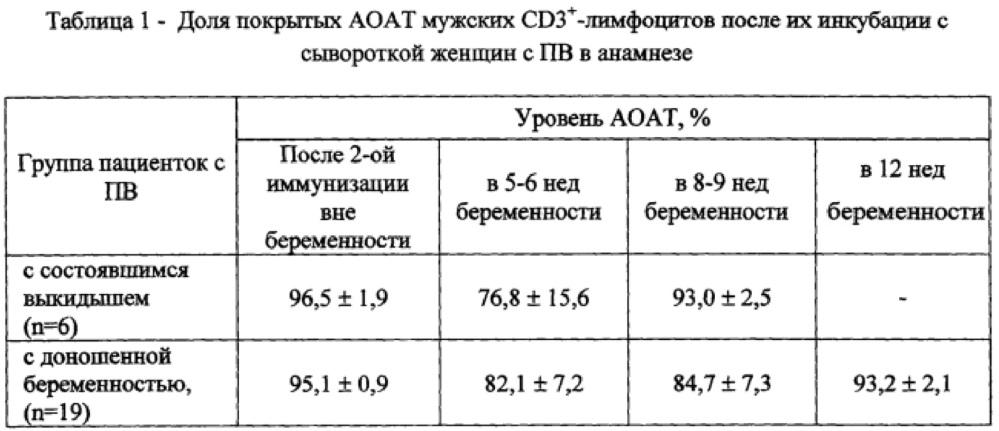 Способ выявления антиотцовских антител после иммунизации женщин с идиопатическим привычным выкидышем лимфоцитами полового партнера