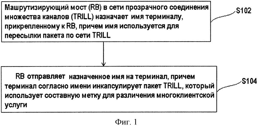 Способ и устройство для обработки имен и пакетов прозрачного соединения множества каналов (trill)