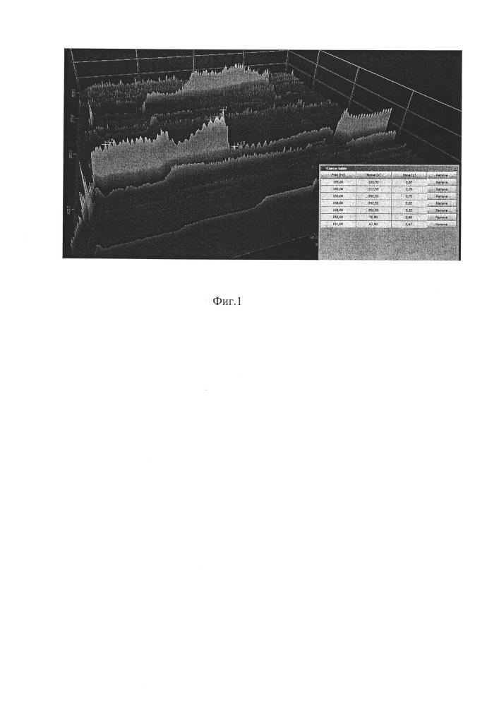 Способ вибрационной диагностики подшипниковых опор в составе газотурбинных двигателей по изменению размаха амплитуды роторных частот