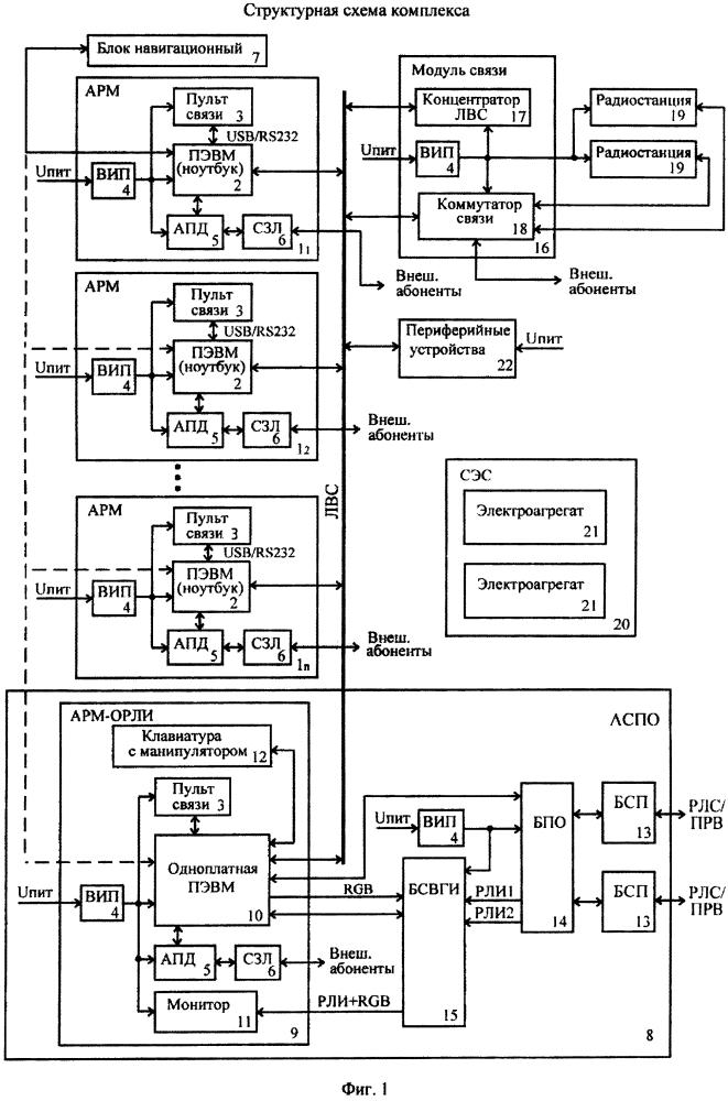 Комплекс технических средств автоматизации управления