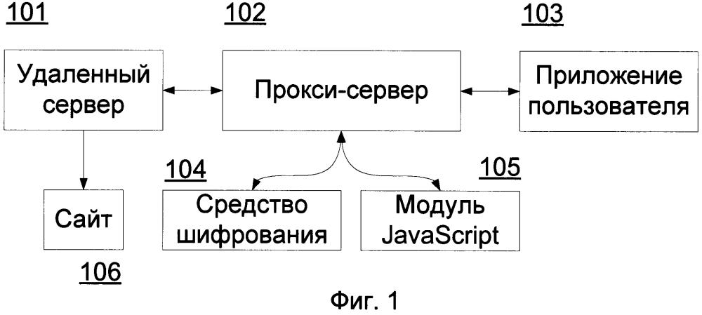 Система и способ шифрования при передаче веб-страницы приложению пользователя