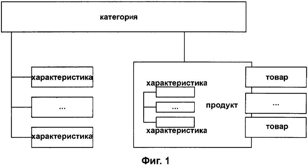 Способ и устройство для поиска информации на электронной коммерческой платформе