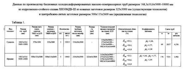 Способ производства бесшовных холоднодеформированных труб размером 168,3х10,6х10,6х5000-10000 мм из коррозионно-стойкого сплава марки хн30мдб