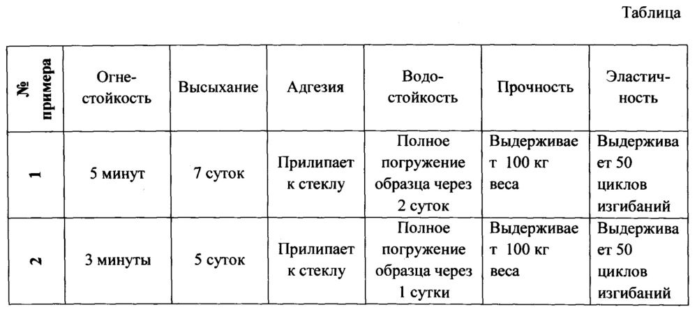 Композиция для отделочных и строительных работ