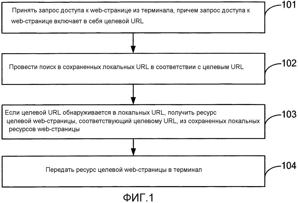 Способ и устройство для доступа к web-странице и маршрутизатор