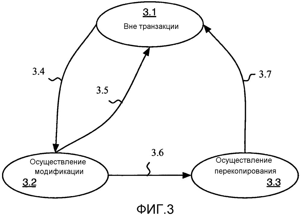 Способ модификации набора данных в памяти