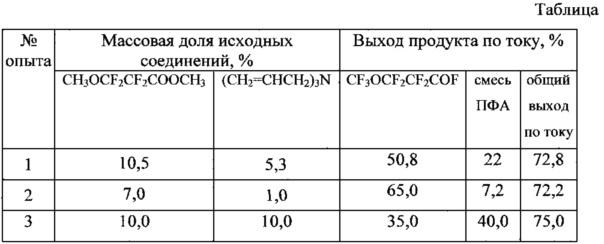 Способ получения перфтор-3-метоксипропионилфторида