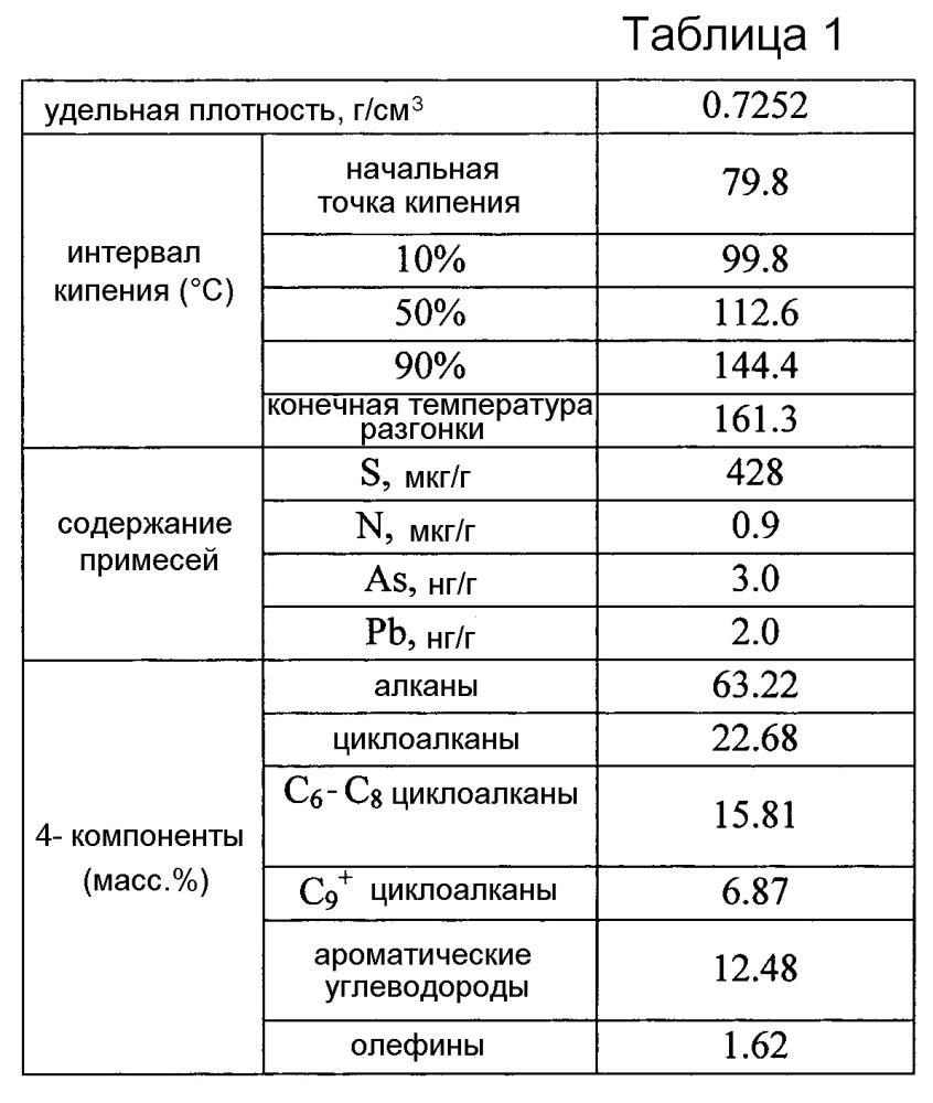 Способ производства олефинов и ароматических углеводородов