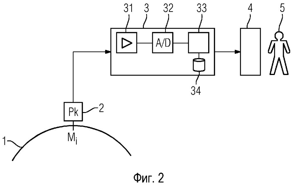 Способ и устройство для оценки величин дефектов посредством saft (способа фокусировки синтезированной апертуры)