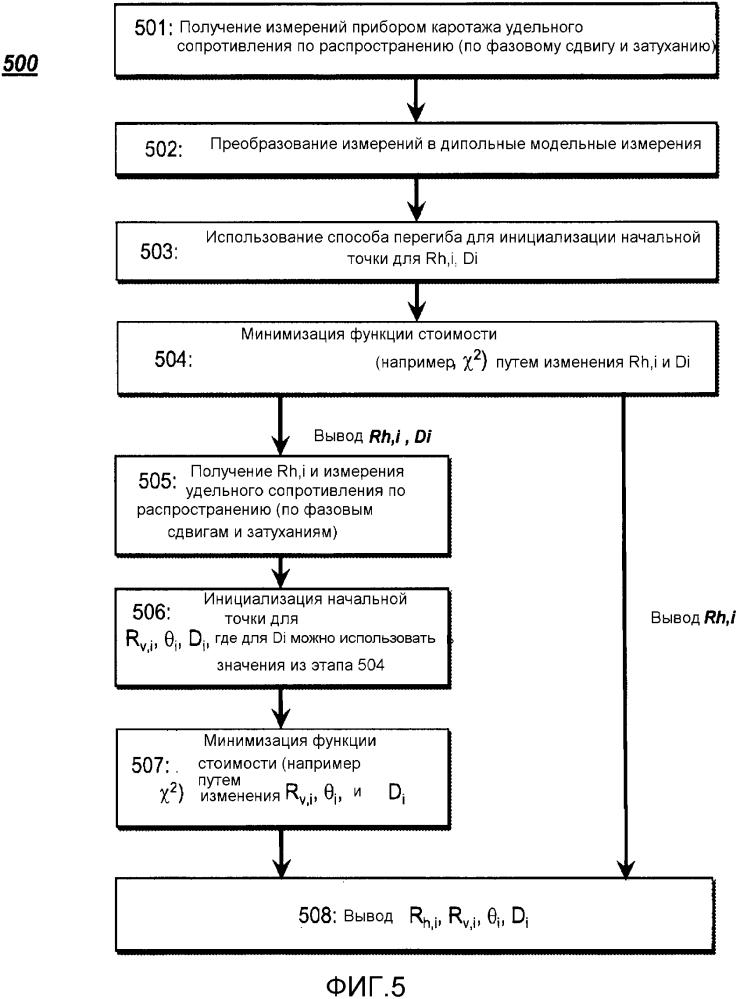 Обработка анизотропии в пологих скважинах