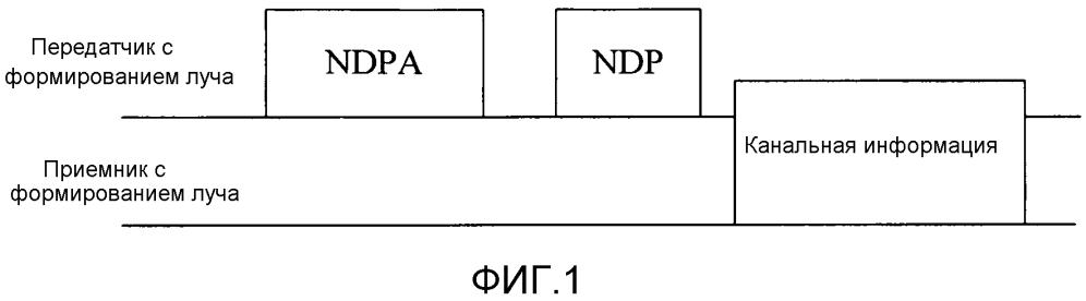 Способ, устройство и система для передачи канальной информации