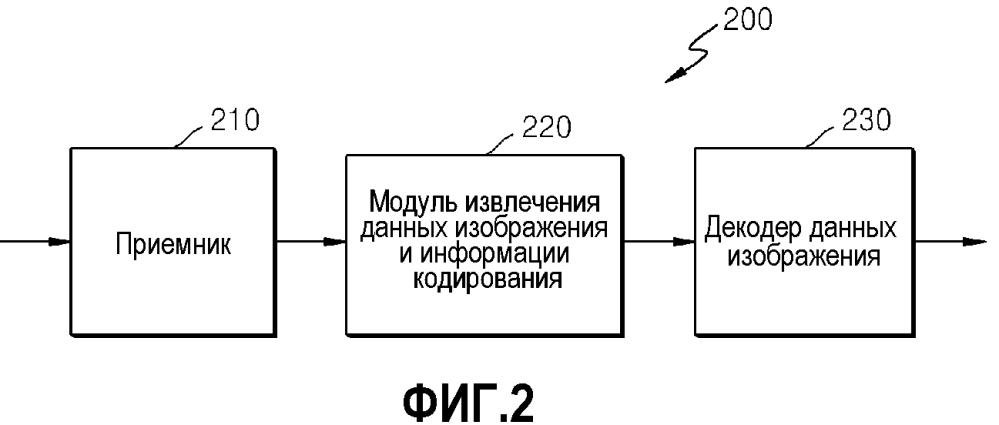 Способ и устройство для кодирования видео и способ и устройство для декодирования видео