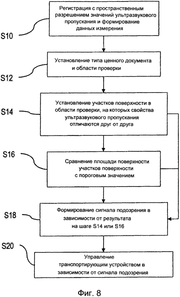 Способ и устройство для проверки ценного документа
